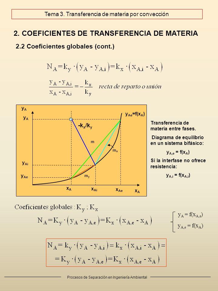 Procesos de Separación en Ingeniería Ambiental 2. COEFICIENTES DE TRANSFERENCIA DE MATERIA 2.2 Coeficientes globales (cont.) Transferencia de materia