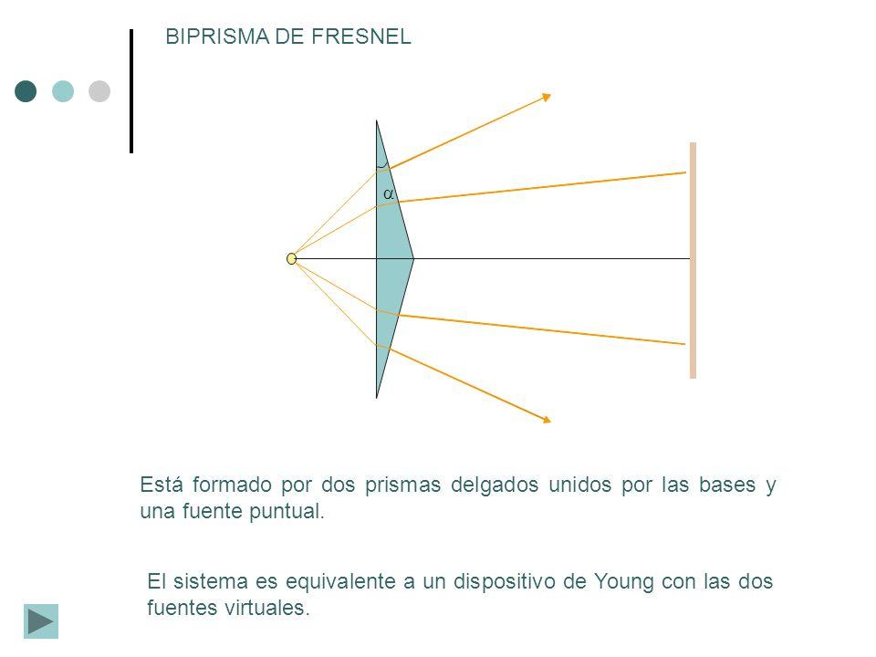 BIPRISMA DE FRESNEL Está formado por dos prismas delgados unidos por las bases y una fuente puntual. El sistema es equivalente a un dispositivo de You