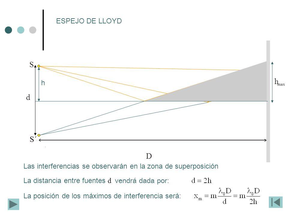 D d ESPEJO DE LLOYD h max S S´ Las interferencias se observarán en la zona de superposición La distancia entre fuentes d vendrá dada por: La posición