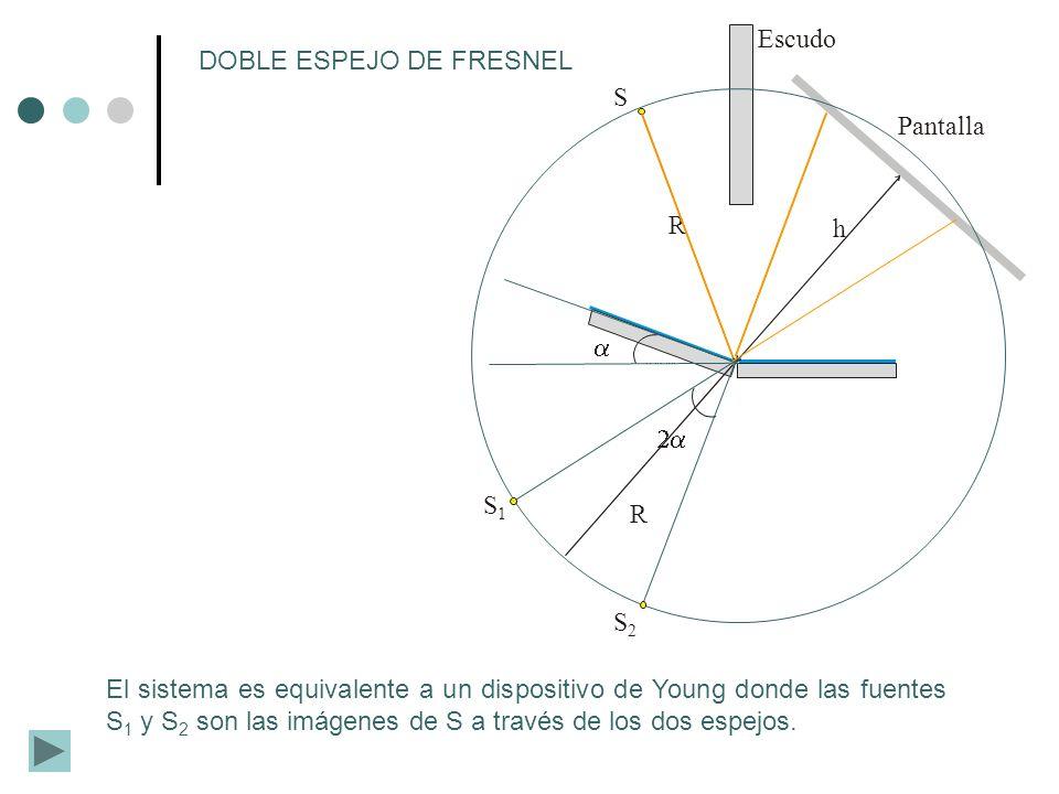 R S h Pantalla Escudo S1S1 S2S2 R DOBLE ESPEJO DE FRESNEL El sistema es equivalente a un dispositivo de Young donde las fuentes S 1 y S 2 son las imág