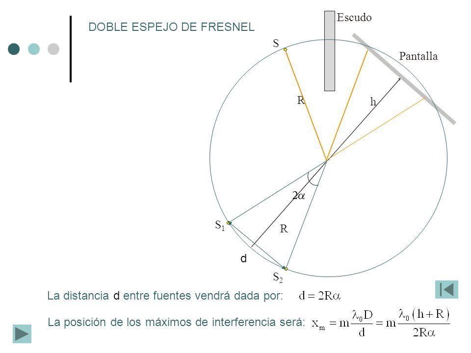 R S h Pantalla Escudo S1S1 S2S2 R DOBLE ESPEJO DE FRESNEL La distancia d entre fuentes vendrá dada por: La posición de los máximos de interferencia se