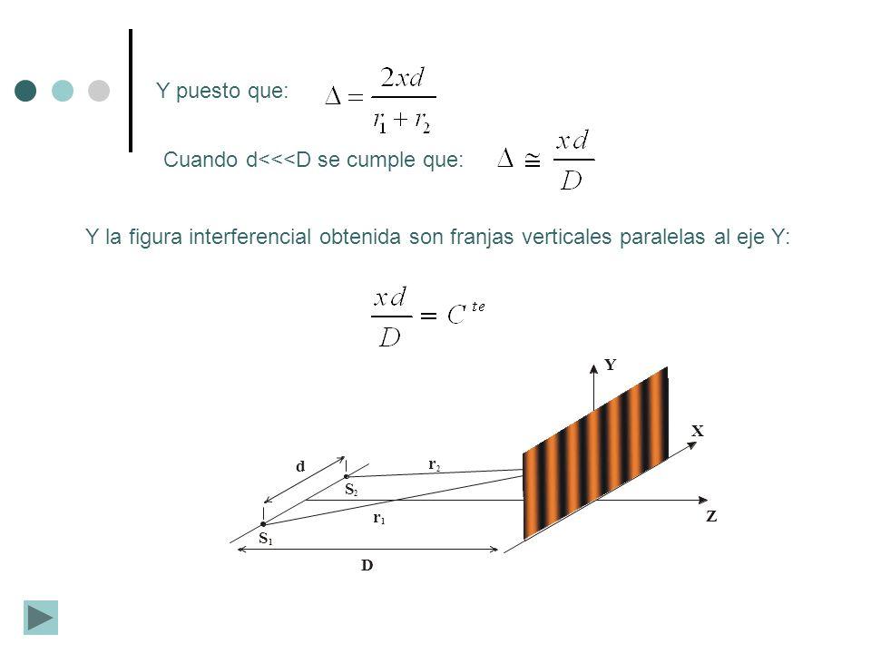 d S 1 S 2 P Y X Z D r 1 r 2 Y puesto que: Cuando d<<<D se cumple que: Y la figura interferencial obtenida son franjas verticales paralelas al eje Y: