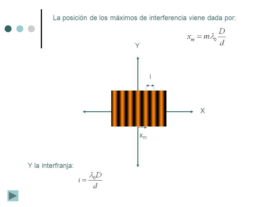 X Y i xmxm La posición de los máximos de interferencia viene dada por: Y la interfranja: