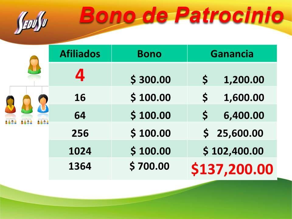 Bono de Patrocinio AfiliadosBonoGanancia 4 $ 300.00 $ 1,200.00 16 $ 100.00 $ 1,600.00 64 $ 100.00 $ 6,400.00 256 $ 100.00 $ 25,600.00 1024 $ 100.00 $ 102,400.00 1364$ 700.00 $137,200.00