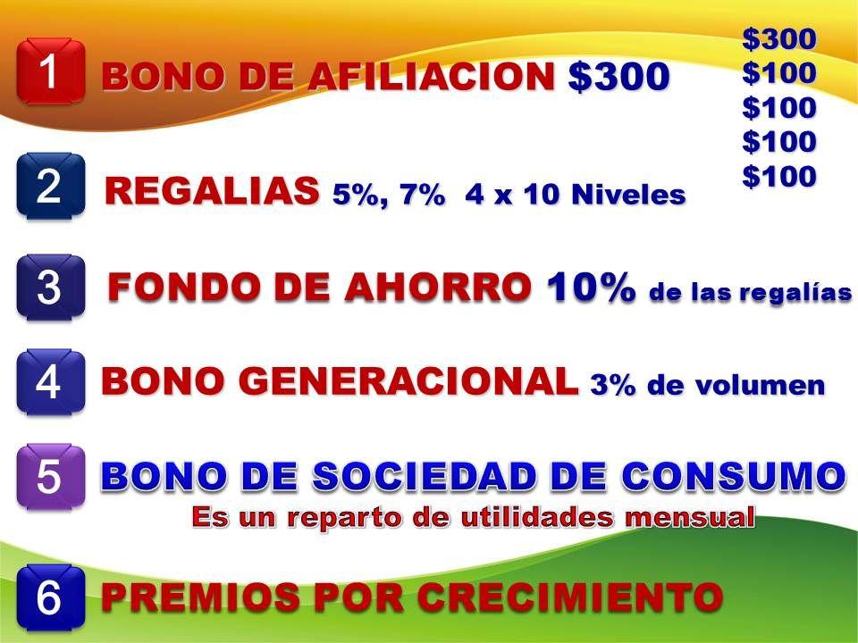 1 1 BONO DE AFILIACION $300 2 2 REGALIAS 5%, 7% 4 x 10 Niveles 3 3 FONDO DE AHORRO 10% de las regalías 4 4 BONO GENERACIONAL 3% de volumen 5 5 6 6 PREMIOS POR CRECIMIENTO $300 $100 $100 $100 $100