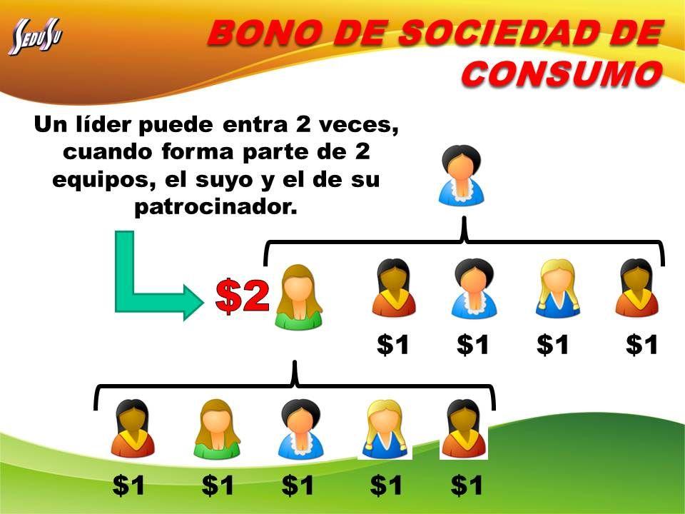 BONO DE SOCIEDAD DE CONSUMO Un líder puede entra 2 veces, cuando forma parte de 2 equipos, el suyo y el de su patrocinador.