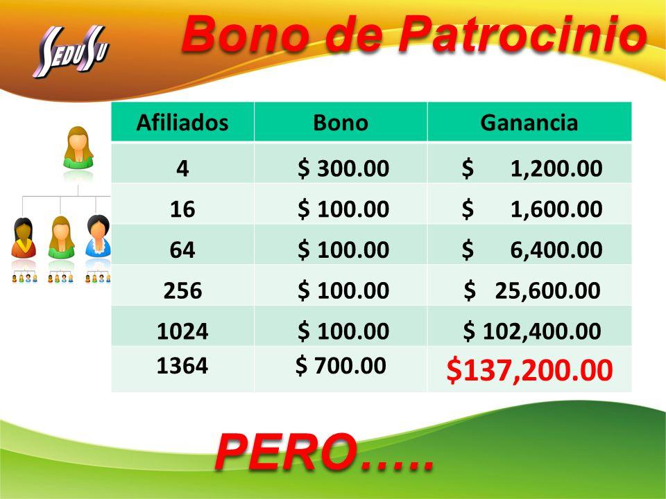 Bono de Patrocinio AfiliadosBonoGanancia 4 $ 300.00 $ 1,200.00 16 $ 100.00 $ 1,600.00 64 $ 100.00 $ 6,400.00 256 $ 100.00 $ 25,600.00 1024 $ 100.00 $
