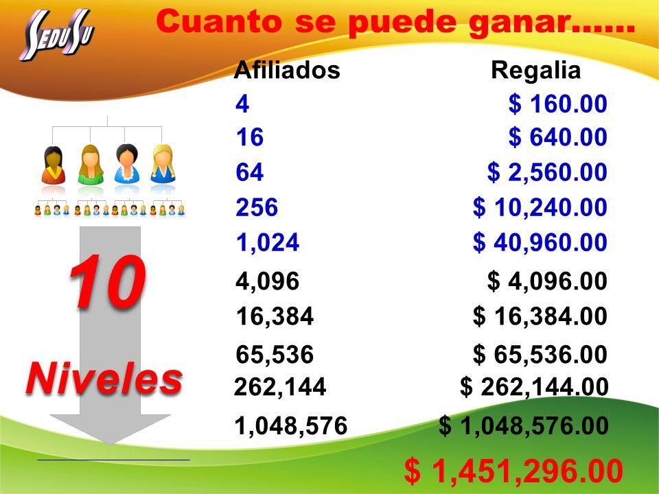 Cuanto se puede ganar…… 10Niveles 4 $ 160.00 16 $ 640.00 64 $ 2,560.00 256 $ 10,240.00 1,024 $ 40,960.00 4,096 $ 4,096.00 1,048,576 $ 1,048,576.00 16,