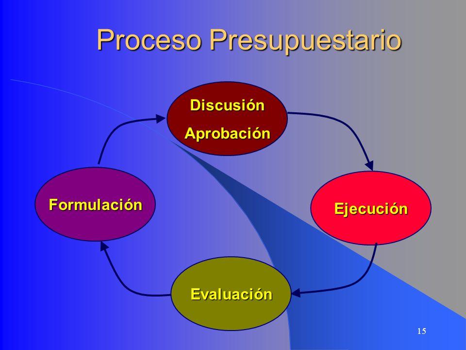15 Proceso Presupuestario DiscusiónAprobación Ejecución Evaluación Formulación