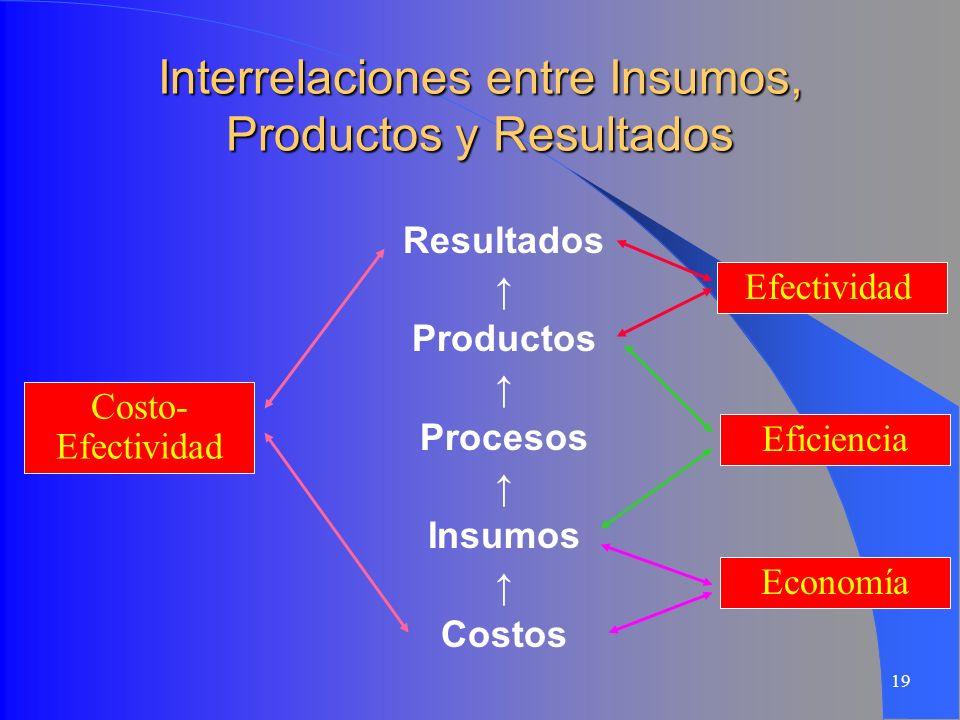 19 Interrelaciones entre Insumos, Productos y Resultados Resultados Productos Procesos Insumos Costos Costo- Efectividad Efectividad Eficiencia Econom