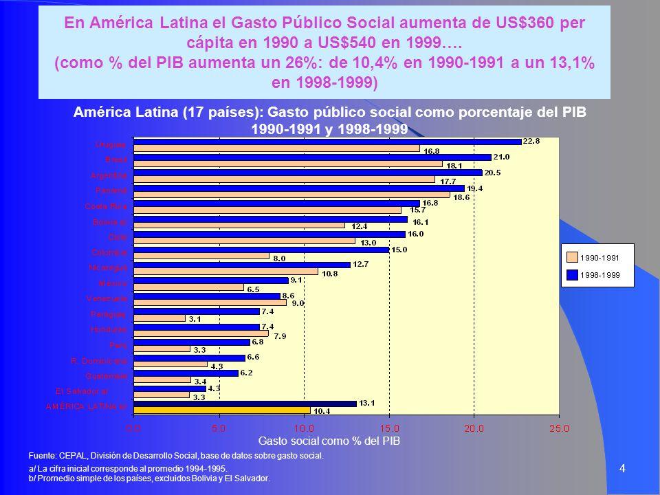 4 En América Latina el Gasto Público Social aumenta de US$360 per cápita en 1990 a US$540 en 1999…. (como % del PIB aumenta un 26%: de 10,4% en 1990-1