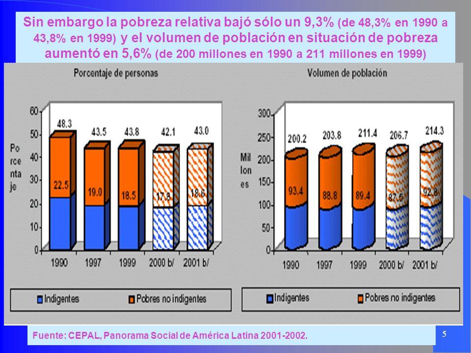 5 Sin embargo la pobreza relativa bajó sólo un 9,3% (de 48,3% en 1990 a 43,8% en 1999) y el volumen de población en situación de pobreza aumentó en 5,
