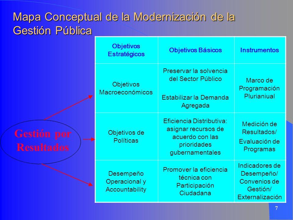 7 Mapa Conceptual de la Modernización de la Gestión Pública Gestión por Resultados Objetivos Estratégicos Objetivos BásicosInstrumentos Objetivos Macr