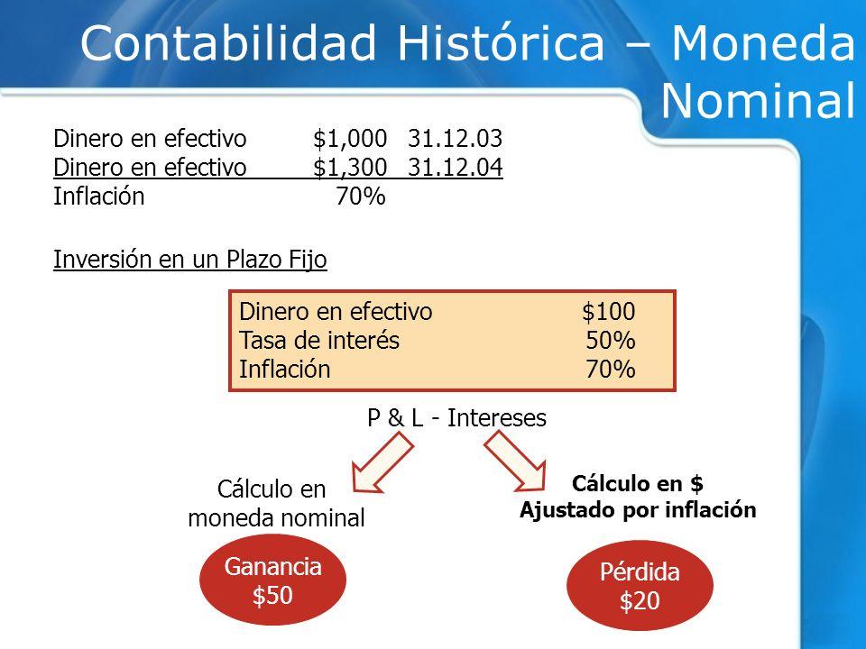 Ganancia $50 Inversión en un Plazo Fijo Dinero en efectivo $100 Tasa de interés50% Inflación70% Cálculo en moneda nominal Cálculo en $ Ajustado por in