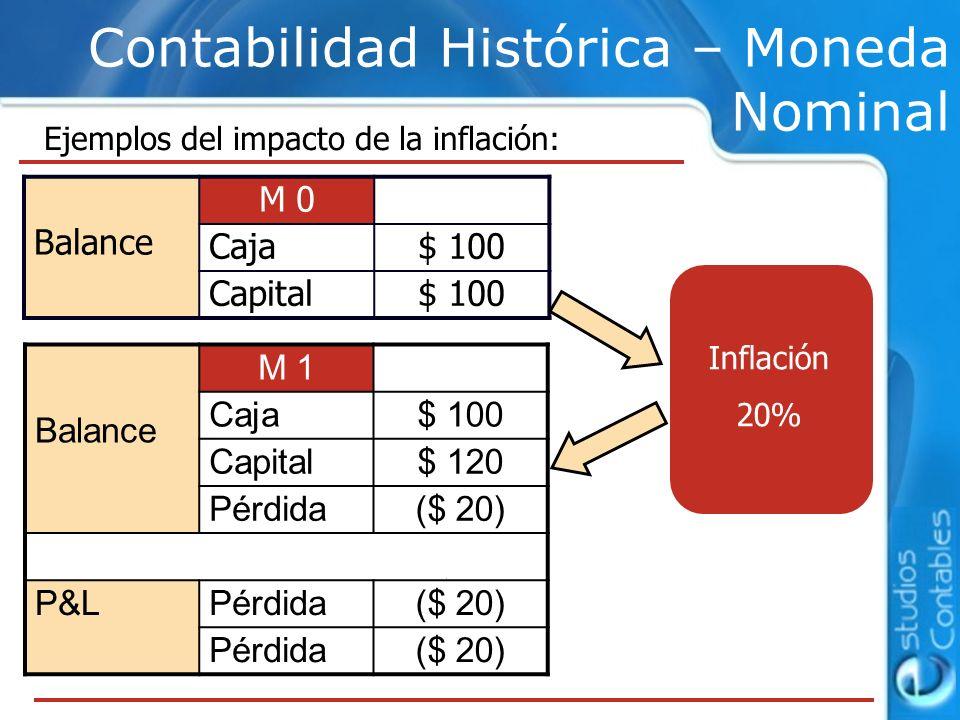 Ejemplos del impacto de la inflación: Contabilidad Histórica – Moneda Nominal Inflación 20% Balance M 0 Caja$ 100 Capital$ 100 Balance M 1 Caja$ 100 C