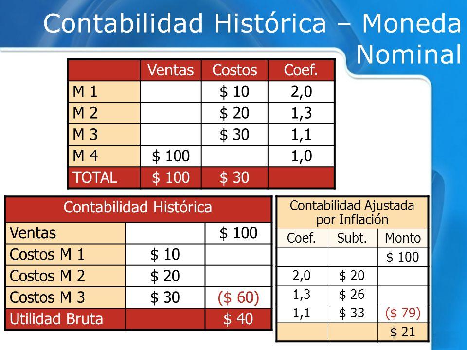 Contabilidad Histórica – Moneda Nominal VentasCostosCoef. M 1$ 102,0 M 2$ 201,3 M 3$ 301,1 M 4$ 1001,0 TOTAL$ 100$ 30 Contabilidad Histórica Ventas$ 1
