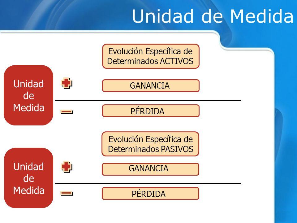 GANANCIA PÉRDIDA Evolución Específica de Determinados ACTIVOS GANANCIA PÉRDIDA Evolución Específica de Determinados PASIVOS Unidad de Medida