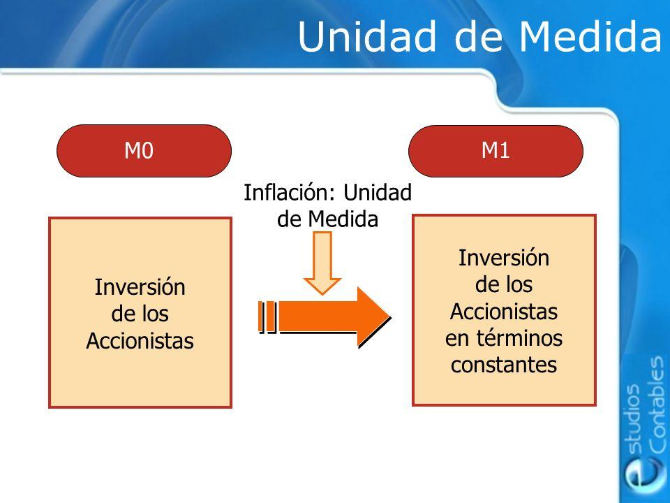 Inversión de los Accionistas M0 M1 Inversión de los Accionistas en términos constantes Inflación: Unidad de Medida Unidad de Medida