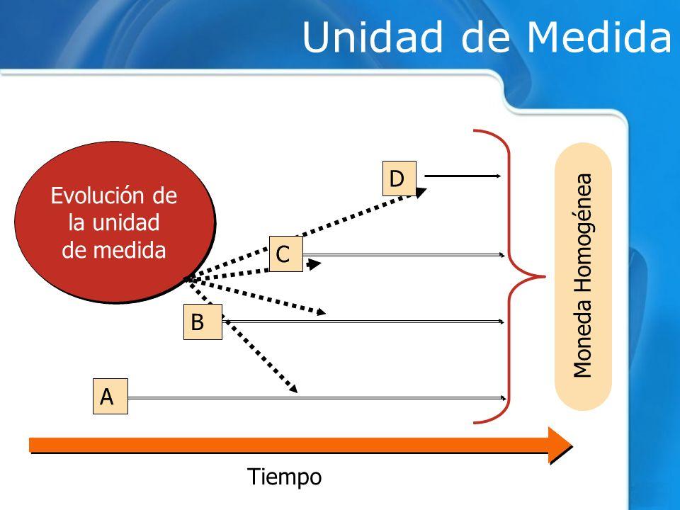 Tiempo Evolución de la unidad de medida Evolución de la unidad de medida Unidad de Medida C B A D Moneda Homogénea