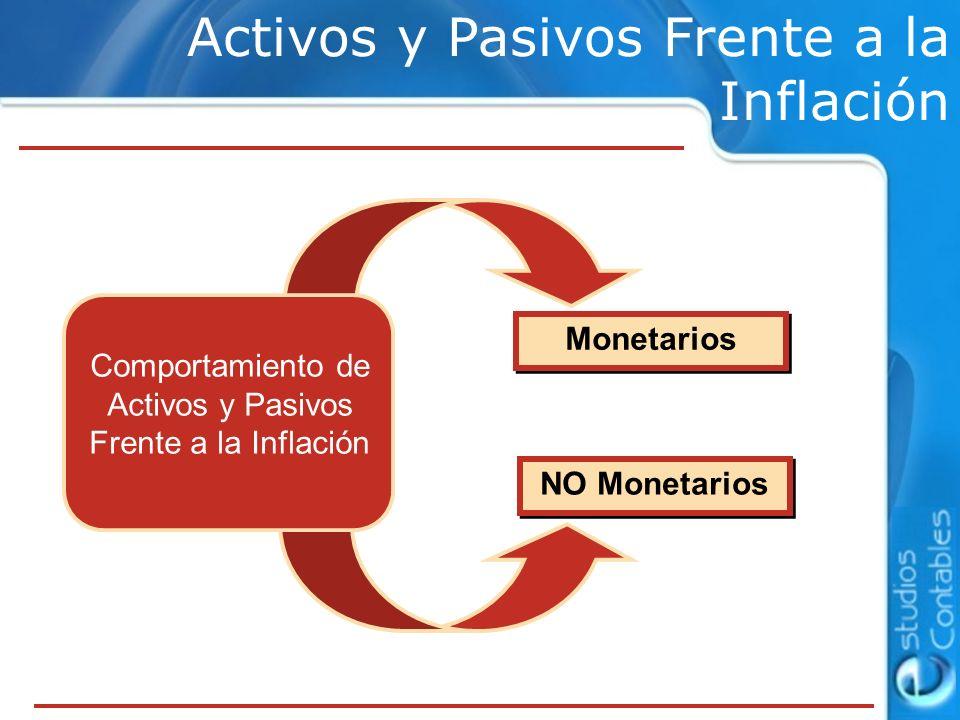 Comportamiento de Activos y Pasivos Frente a la Inflación Monetarios NO Monetarios Activos y Pasivos Frente a la Inflación