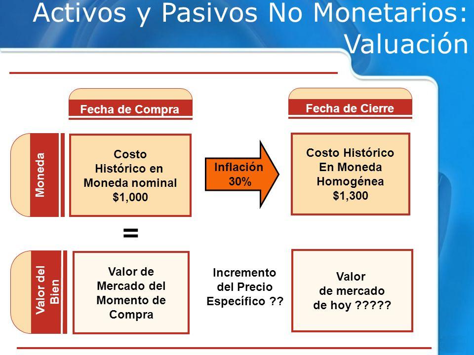 Costo Histórico en Moneda nominal $1,000 Valor de Mercado del Momento de Compra Costo Histórico En Moneda Homogénea $1,300 Valor de mercado de hoy ???