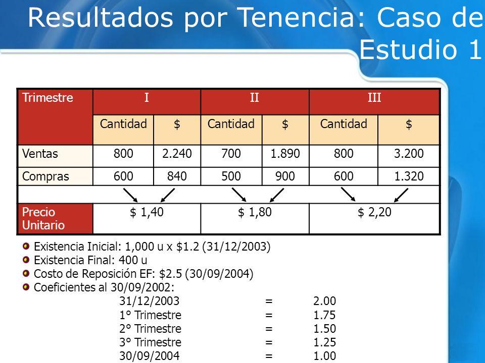Resultados por Tenencia: Caso de Estudio 1 TrimestreIIIIII Cantidad$ $ $ Ventas8002.2407001.8908003.200 Compras6008405009006001.320 Precio Unitario $
