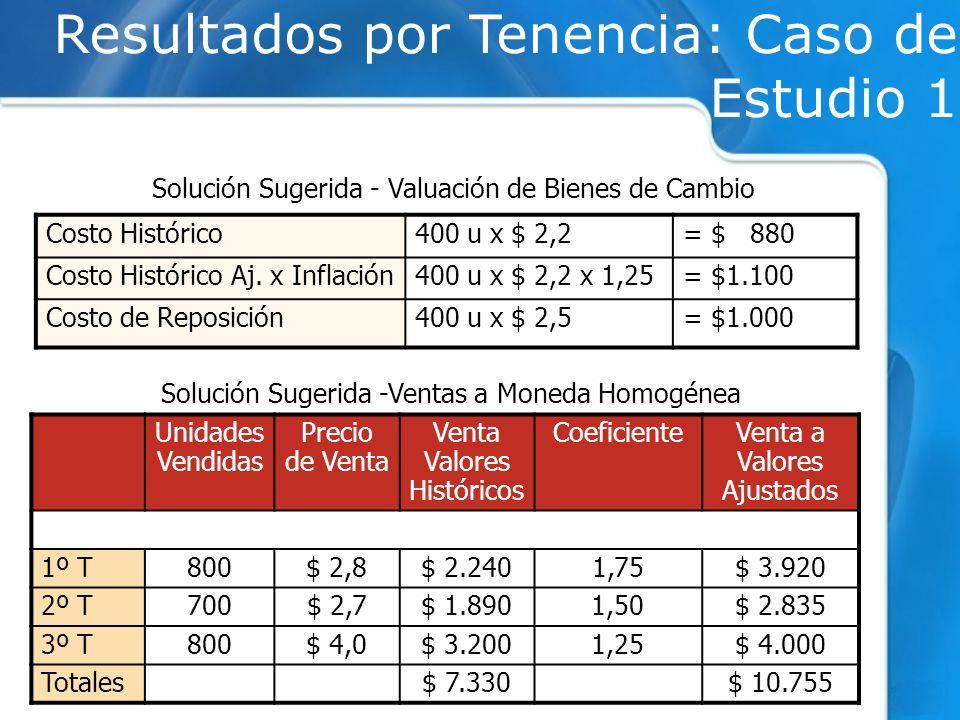 Unidades Vendidas Precio de Venta Venta Valores Históricos CoeficienteVenta a Valores Ajustados 1º T800$ 2,8$ 2.2401,75$ 3.920 2º T700$ 2,7$ 1.8901,50