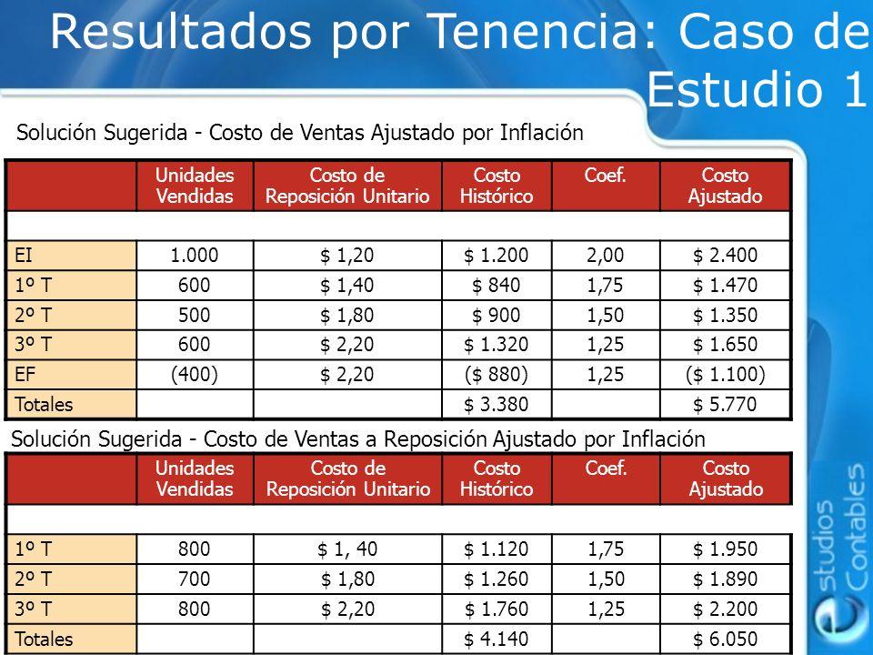Solución Sugerida - Costo de Ventas Ajustado por Inflación Resultados por Tenencia: Caso de Estudio 1 Unidades Vendidas Costo de Reposición Unitario C