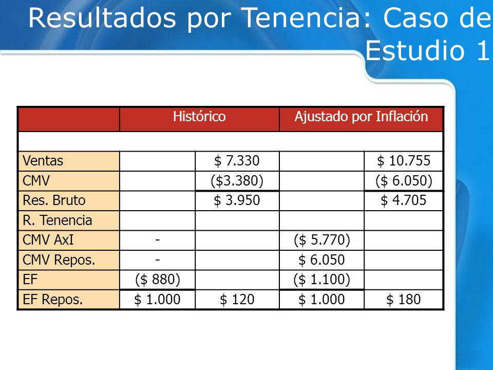 Resultados por Tenencia: Caso de Estudio 1 HistóricoAjustado por Inflación Ventas$ 7.330$ 10.755 CMV($3.380)($ 6.050) Res. Bruto$ 3.950$ 4.705 R. Tene