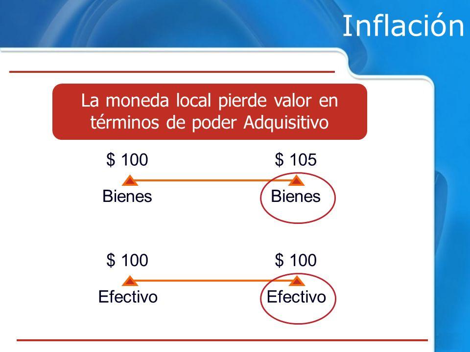 La moneda local pierde valor en términos de poder Adquisitivo Inflación $ 100$ 105 Bienes $ 100 Efectivo