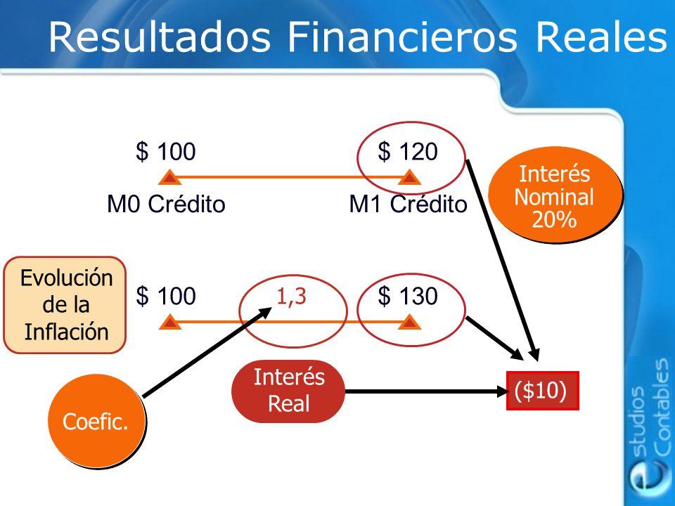 Interés Nominal 20% Coefic. ($10) Resultados Financieros Reales Interés Real $ 100$ 120 M0 CréditoM1 Crédito $ 100$ 130 1,3 Evolución de la Inflación