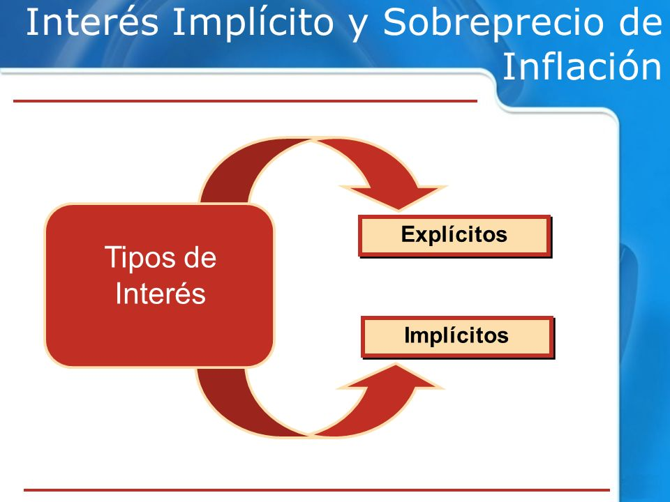 Tipos de Interés Explícitos Implícitos