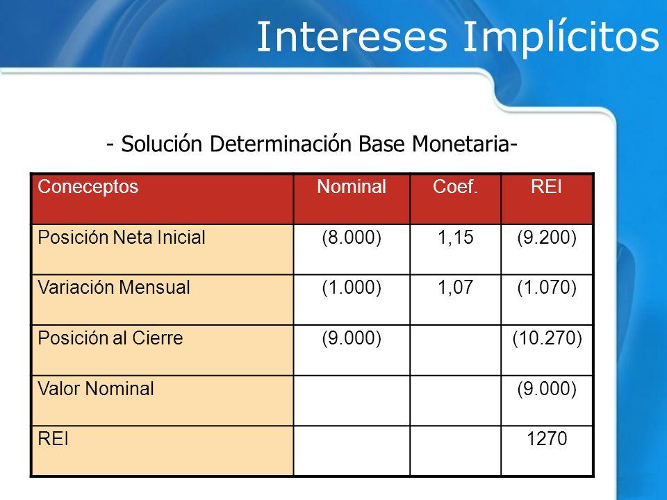 Intereses Implícitos ConeceptosNominalCoef.REI Posición Neta Inicial(8.000)1,15(9.200) Variación Mensual(1.000)1,07(1.070) Posición al Cierre(9.000)(1