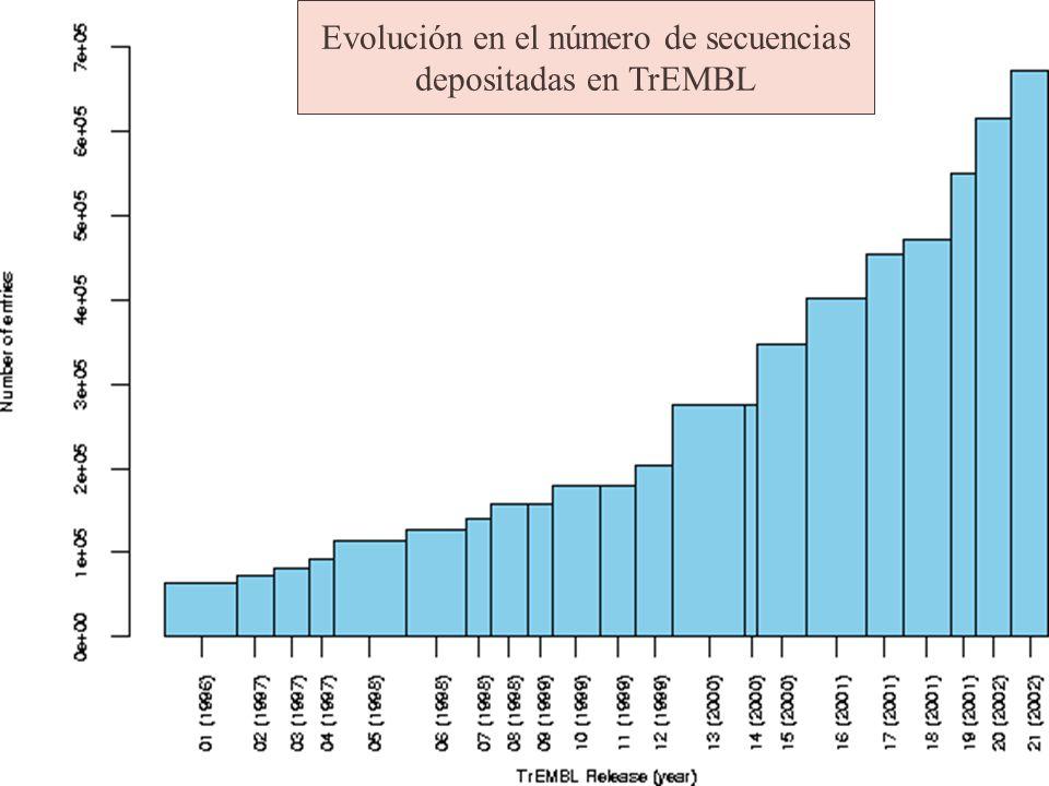 Evolución en el número de secuencias depositadas en TrEMBL