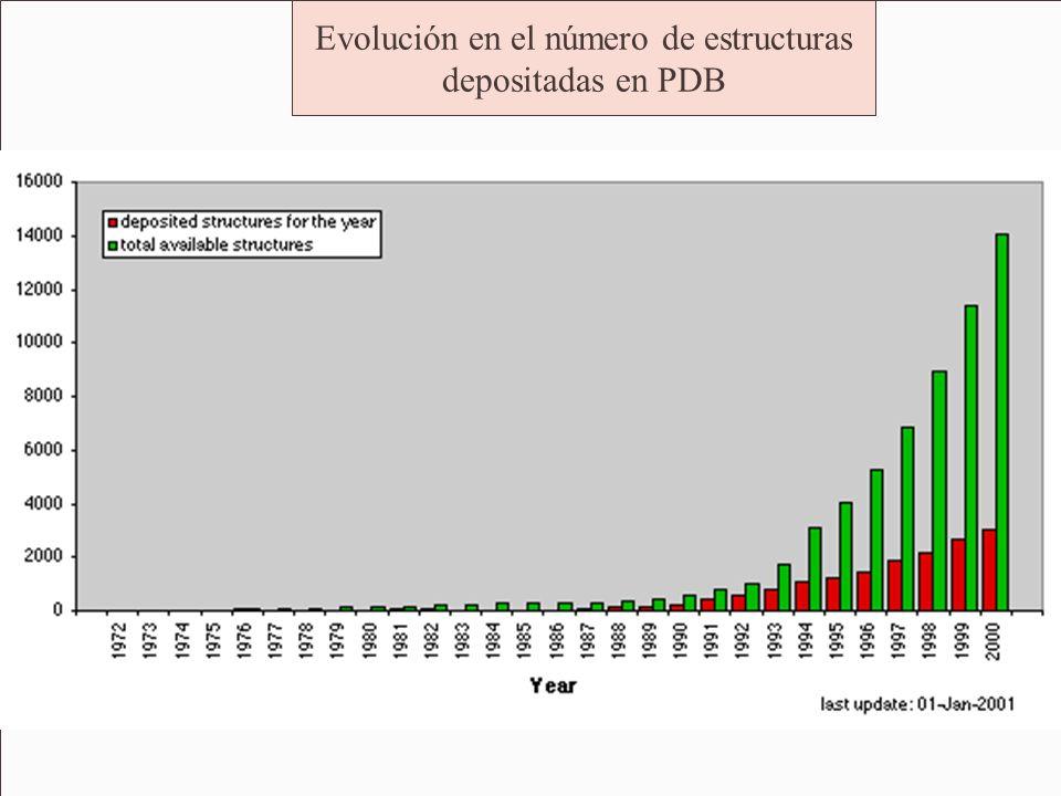 Evolución en el número de estructuras depositadas en PDB