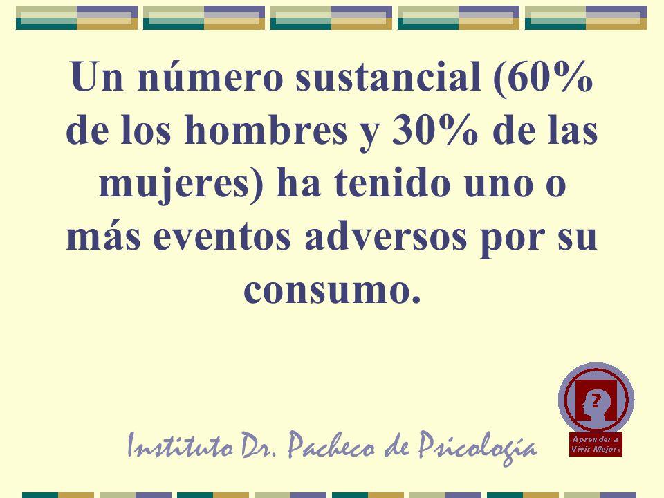 Instituto Dr. Pacheco de Psicología Un número sustancial (60% de los hombres y 30% de las mujeres) ha tenido uno o más eventos adversos por su consumo