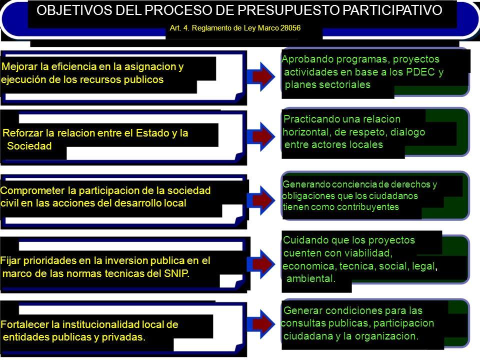 OBJETIVOS DEL PROCESO DE PRESUPUESTO PARTICIPATIVO Art. 4. Reglamento de Ley Marco 28056 Aprobando programas, proyectos Mejorar la eficiencia en la as
