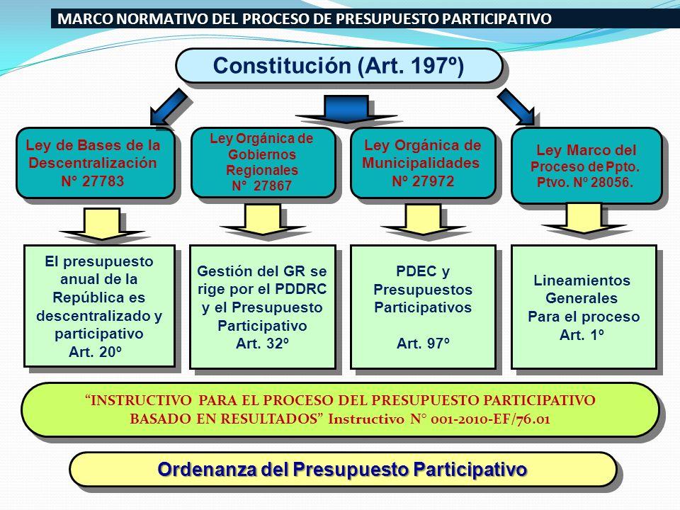 Ley de Bases de la Descentralización N° 27783 Ley de Bases de la Descentralización N° 27783 Ley Orgánica de Municipalidades Nº 27972 Ley Orgánica de M