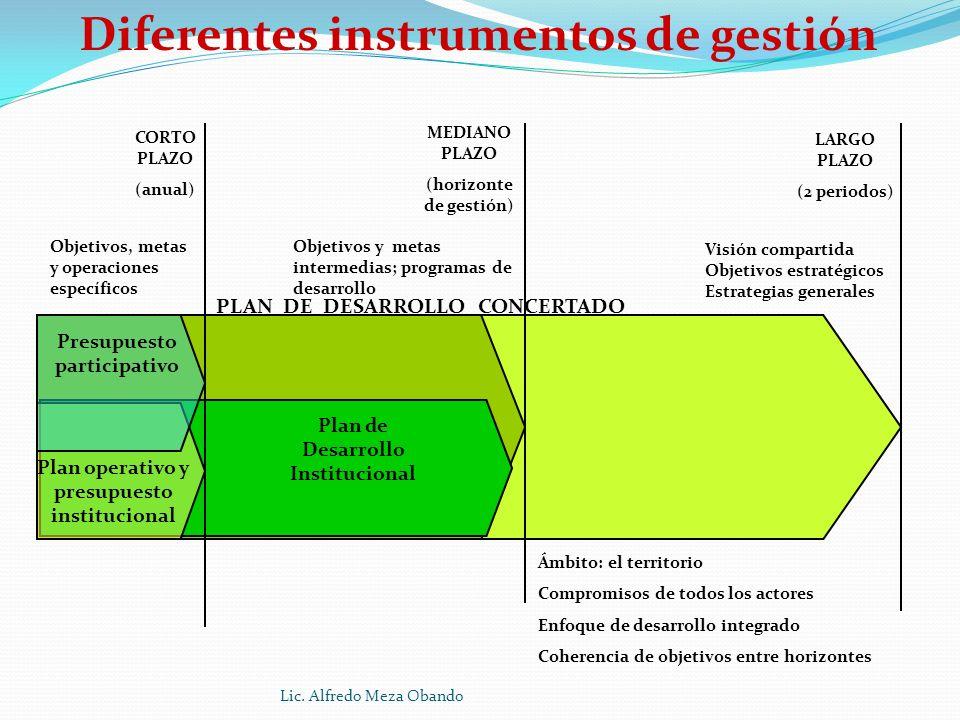 ARTICULACIÓN DE PLANES Y PRESUPUESTO PLAN DE DESARROLLO CONCERTADO PLAN ESTRATÉGICO INSTITUCIONAL SOPORTE Y ASISTENCIA TÉCNICA EVALUACIÓN TÉCNICA VISIÓN DISTRITAL MISIÓN INSTITUCIONAL MUNICIPALIDAD OBJETIVOS ESTRATÉGICOS DEL DISTRITO OBJETIVOS ESTRATÉGICOS INSTITUCIONALES PROPUESTAS DE ACCIONES CRITERIOS DE PRIORIZACION ACCIONES CONCERTADAS RESPONSABILIDADES - ESTADO - SOCIEDAD CIVIL PROYECTOS ACTIVIDADES SECTOR PUBLICOSECTOR PRIVADO VISIÓN INSTITUCIONAL MUNICIPALIDAD MISIÓN INSTITUCIONAL OBJETIVOS ESTRATÉGICOS INSTITUCIONALES PROYECTOS ACTIVIDADES VISIÓN INSTITUCIONAL PLAN ESTRATÉGICO INSTITUCIONAL PRESUPUESTO PARTICIPATIVO PRESUPUESTO INSTITUCIONAL Lic.