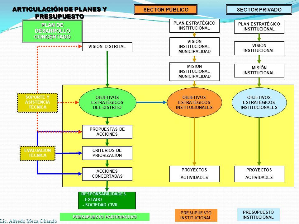ARTICULACIÓN DE PLANES Y PRESUPUESTO PLAN DE DESARROLLO CONCERTADO PLAN ESTRATÉGICO INSTITUCIONAL SOPORTE Y ASISTENCIA TÉCNICA EVALUACIÓN TÉCNICA VISI