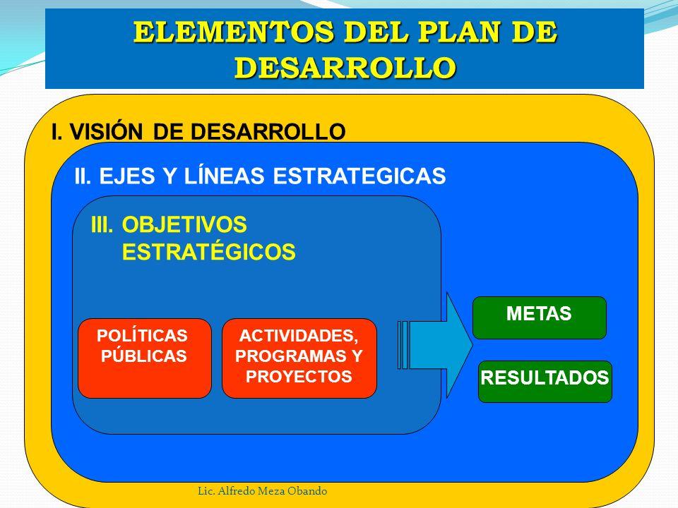 ELEMENTOS DEL PLAN DE DESARROLLO I. VISIÓN DE DESARROLLO II. EJES Y LÍNEAS ESTRATEGICAS III. OBJETIVOS ESTRATÉGICOS METAS RESULTADOS POLÍTICAS PÚBLICA