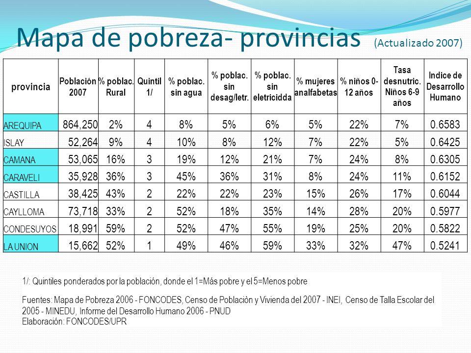 provincia Población 2007 % poblac. Rural Quintil 1/ % poblac. sin agua % poblac. sin desag/letr. % poblac. sin eletricidda % mujeres analfabetas % niñ