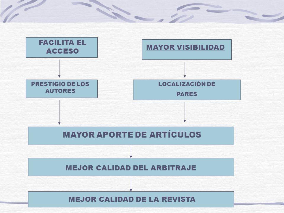 FACILITA EL ACCESO PRESTIGIO DE LOS AUTORES MAYOR APORTE DE ARTÍCULOS MAYOR VISIBILIDAD LOCALIZACIÓN DE PARES MEJOR CALIDAD DEL ARBITRAJE MEJOR CALIDA