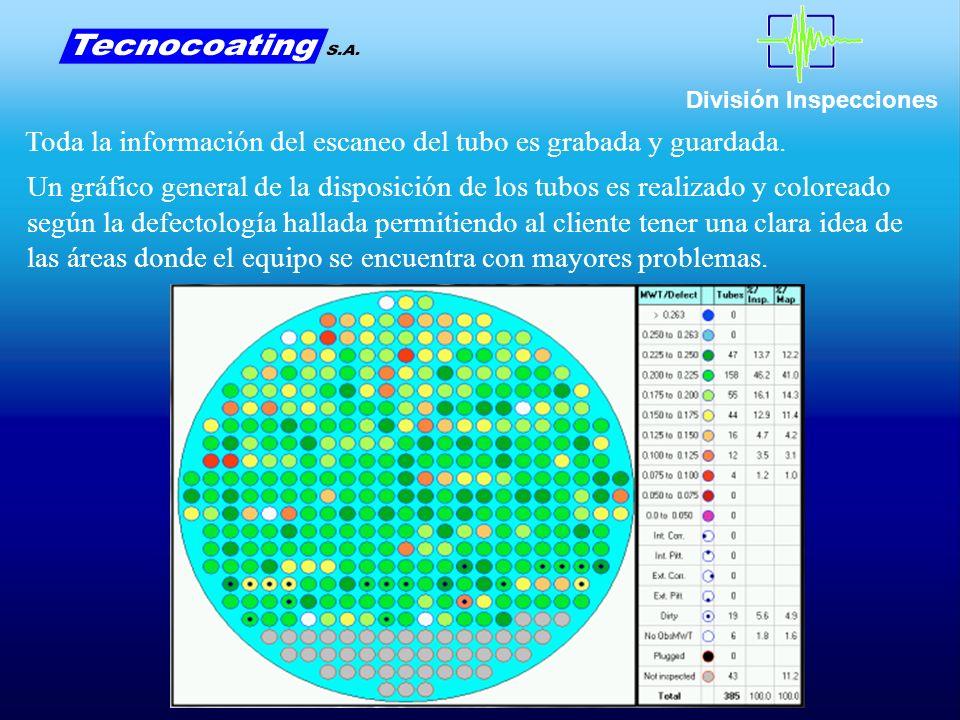 División Inspecciones Toda la información del escaneo del tubo es grabada y guardada.