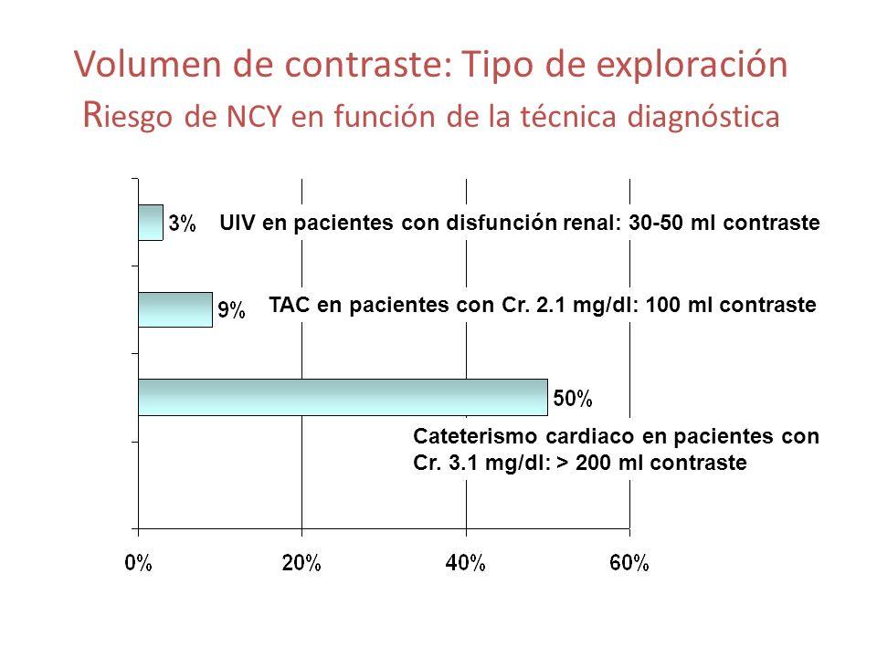 Volumen de contraste: Tipo de exploración R iesgo de NCY en función de la técnica diagnóstica UIV en pacientes con disfunción renal: 30-50 ml contrast
