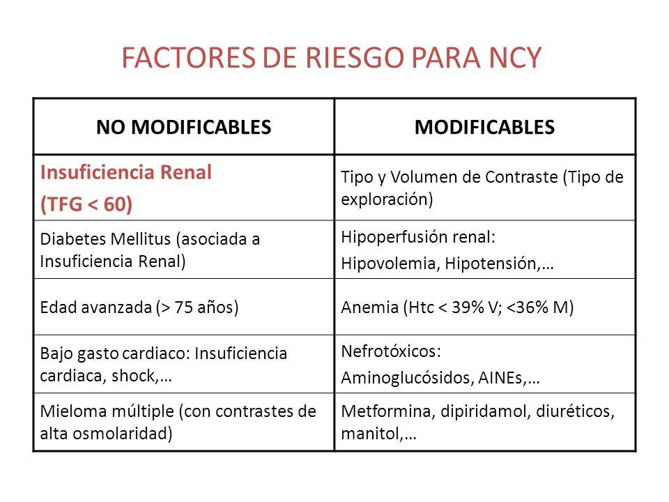 FACTORES DE RIESGO PARA NCY NO MODIFICABLESMODIFICABLES Insuficiencia Renal (TFG < 60) Tipo y Volumen de Contraste (Tipo de exploración) Diabetes Mell
