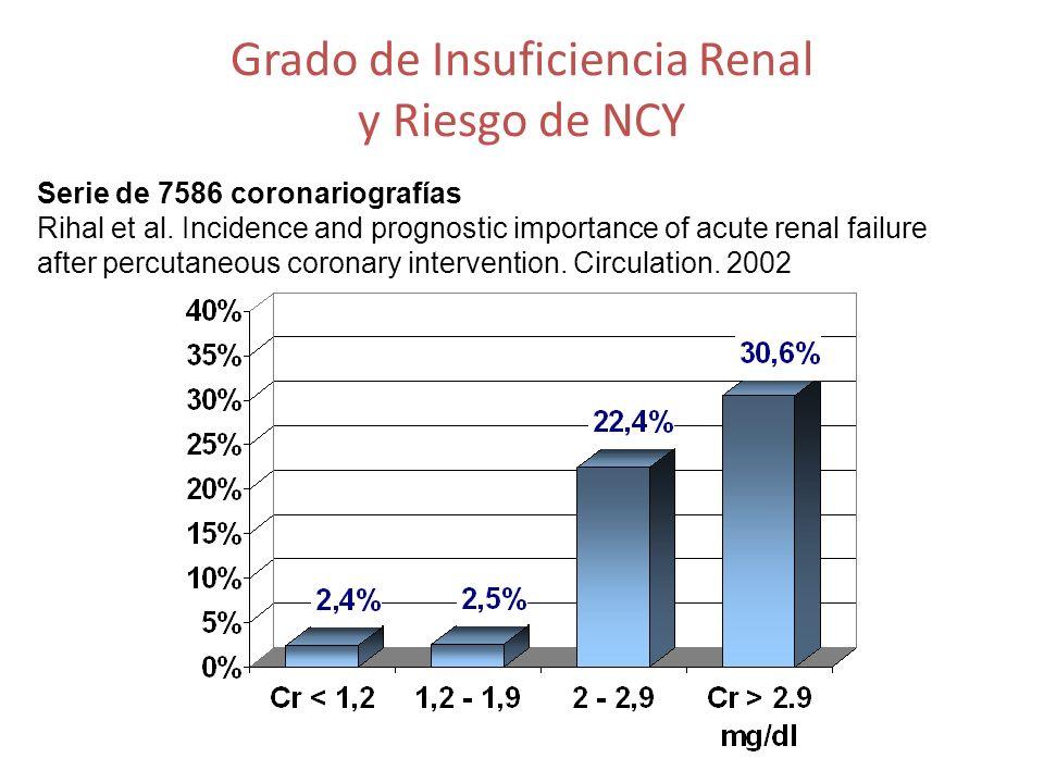 Grado de Insuficiencia Renal y Riesgo de NCY Serie de 7586 coronariografías Rihal et al. Incidence and prognostic importance of acute renal failure af