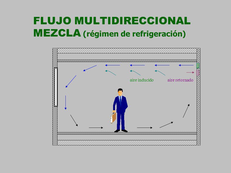 FLUJO MULTIDIRECCIONAL MEZCLA (régimen de refrigeración) aire inducidoaire retornado