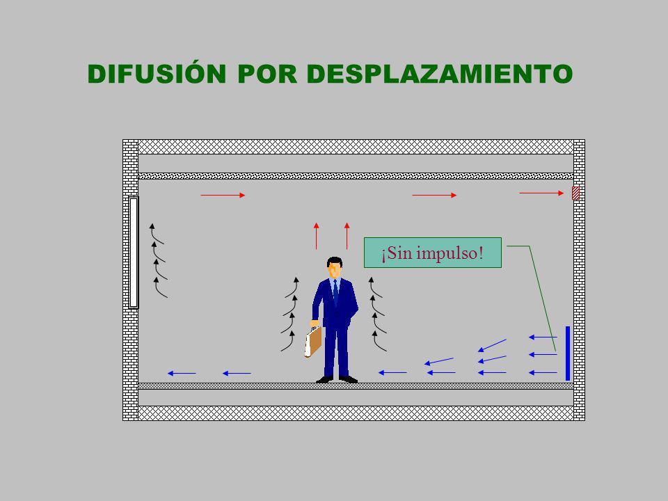 DIFUSIÓN POR DESPLAZAMIENTO ¡Sin impulso!