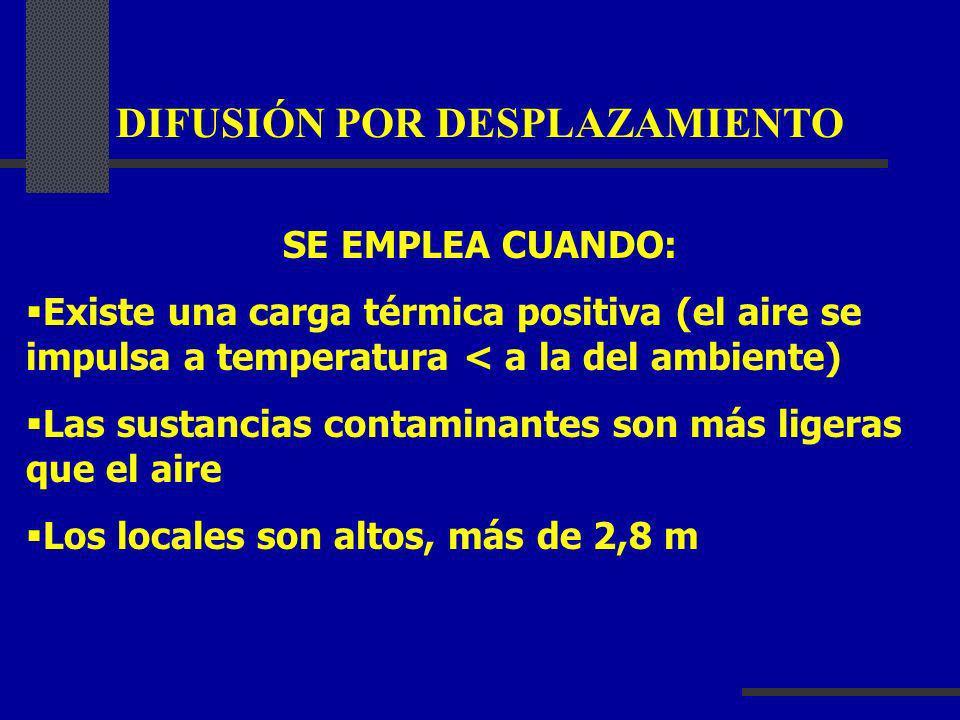 DIFUSIÓN POR DESPLAZAMIENTO SE EMPLEA CUANDO: Existe una carga térmica positiva (el aire se impulsa a temperatura < a la del ambiente) Las sustancias